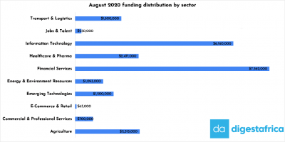 Monthly Roundup: August Funding drops by 53% compared to July