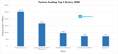 Here are the Top 5 Most Funded Sectors of 2020.