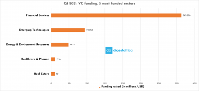 Q1 2021; a 55.7% increase in Total Funding compared to Q1 2020